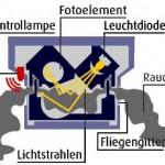 Optischer Rauchmelder:<br> <br> Tritt Rauch in das Gehäuse von dem Melder ein, wird das Licht der Leuchtdiode reflektiert und trifft so auf das Fotoelement, ein Alarm wird ausgelöst.