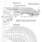 Anleitung zum Bau einer Quellkade, um durchsickerndes Wasser aufzufangen und den Deich zu verschließen