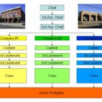 Das Mineola Fire Department ist in 3 Companies unterteilt und wird von 3 Chiefs (Wehrführer) geleitet<br>© FF Stellingen<br