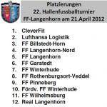Die Platzierungen der 12 Teams